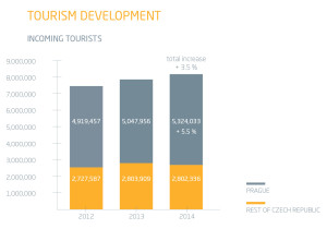 tourist-statistic