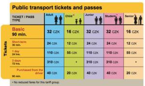 prague-pt-fare-chart
